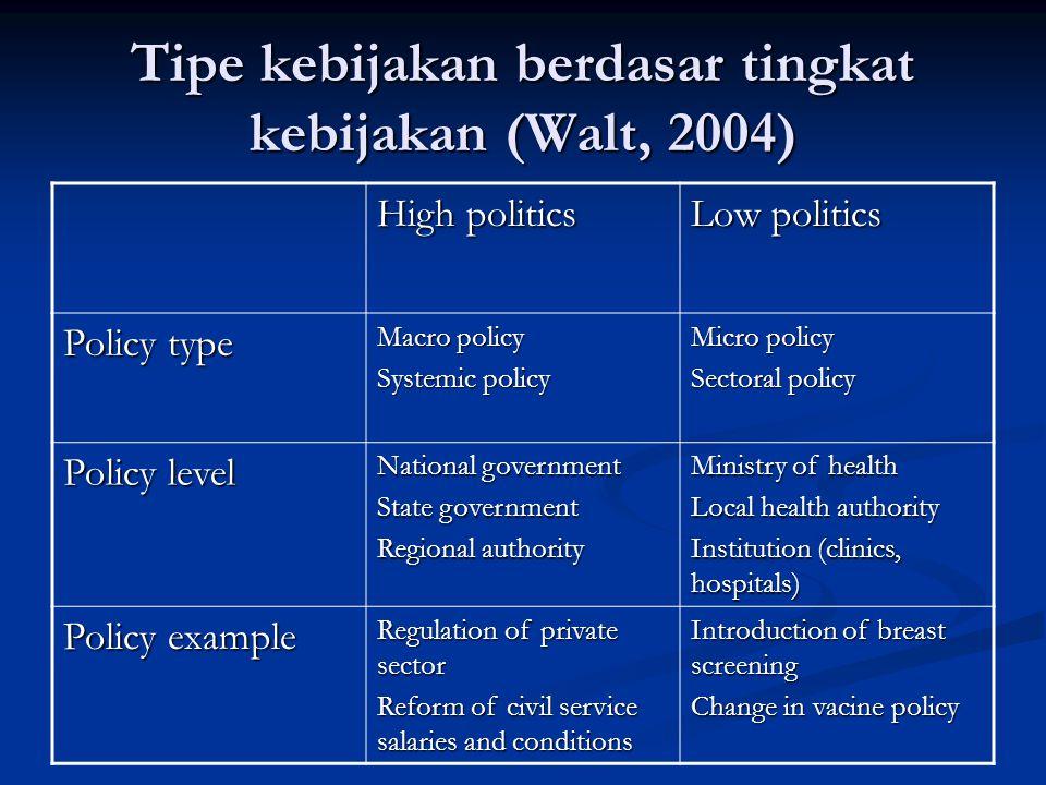 Tipe kebijakan berdasar tingkat kebijakan (Walt, 2004)