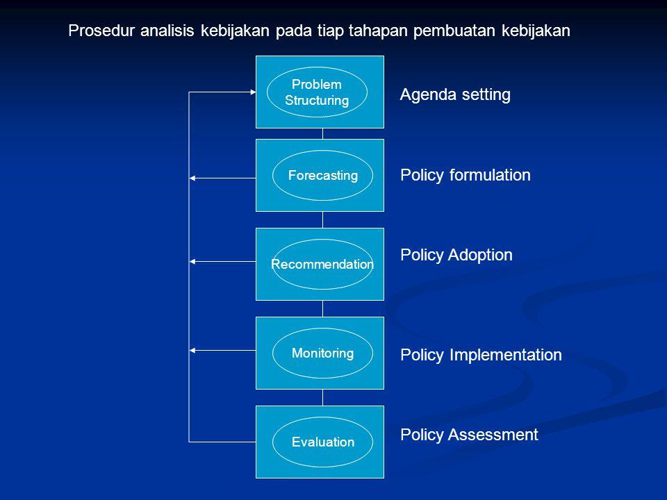 Prosedur analisis kebijakan pada tiap tahapan pembuatan kebijakan