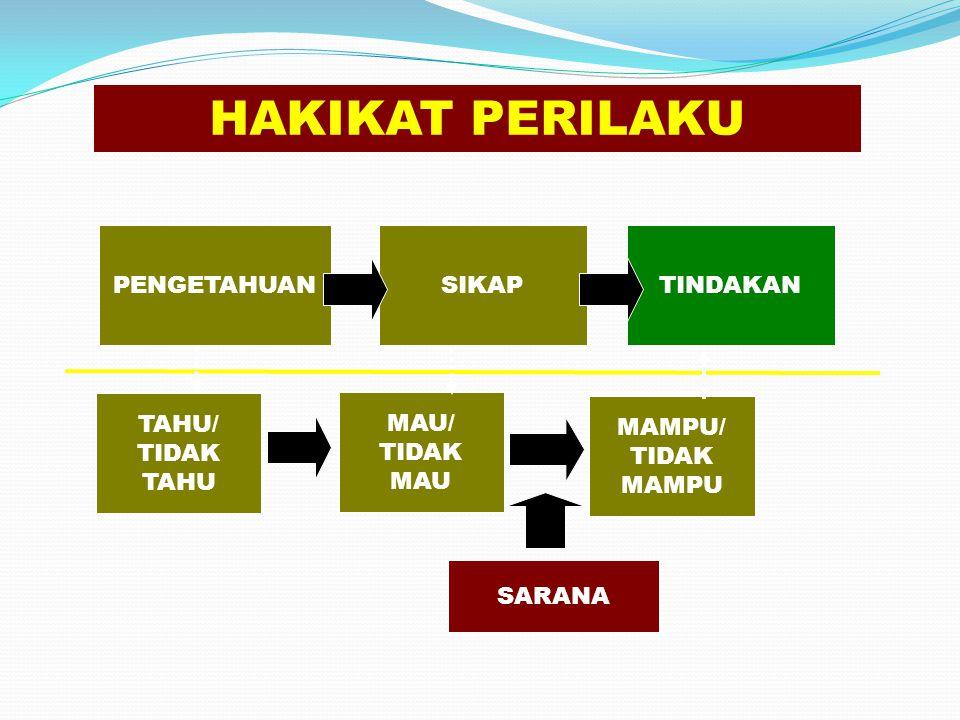 HAKIKAT PERILAKU PENGETAHUAN SIKAP TINDAKAN TAHU/ TIDAK TAHU MAU/