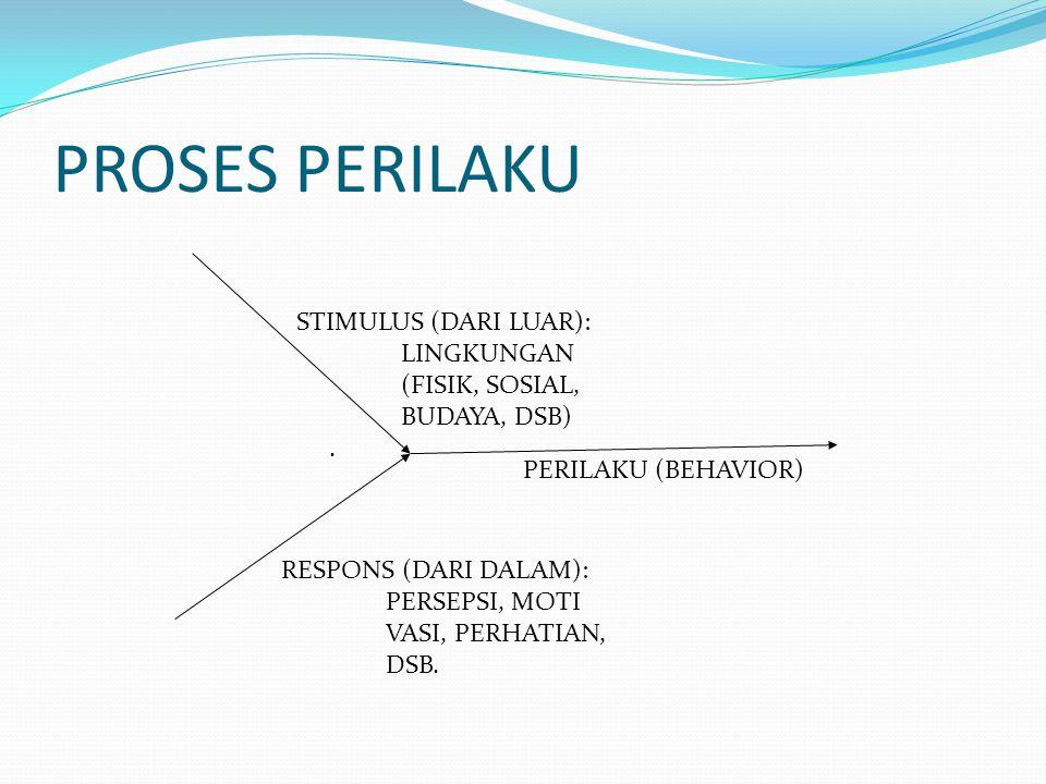 PROSES PERILAKU STIMULUS (DARI LUAR): LINGKUNGAN (FISIK, SOSIAL,