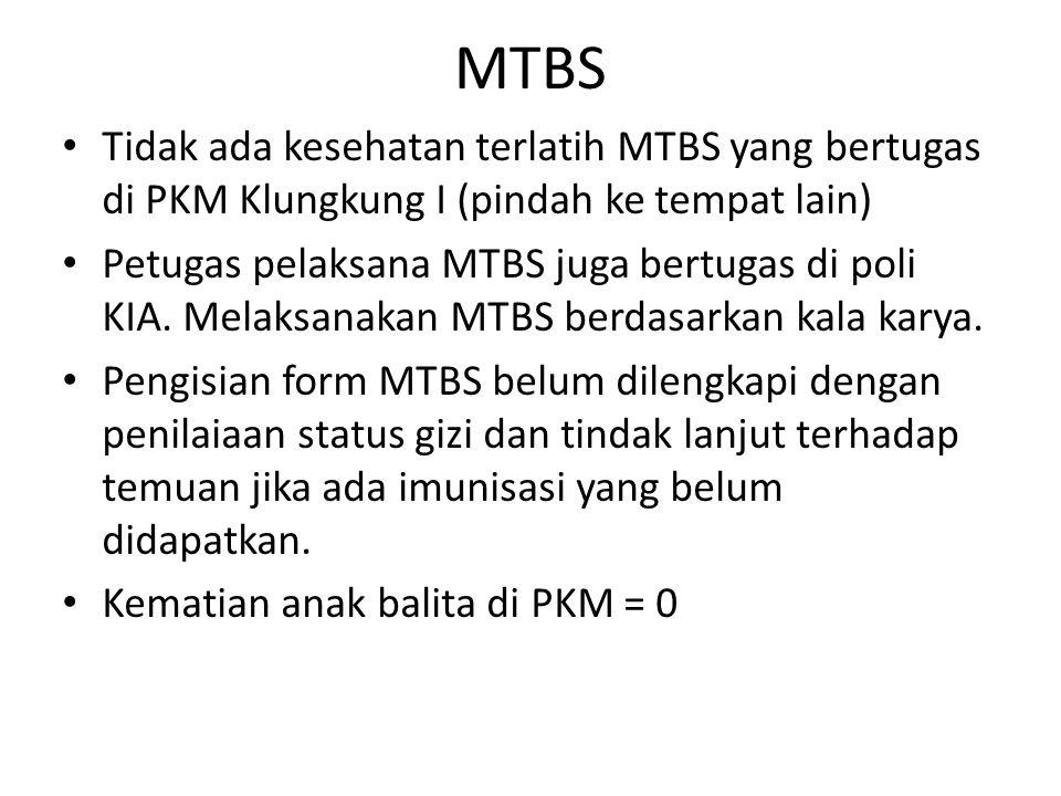 MTBS Tidak ada kesehatan terlatih MTBS yang bertugas di PKM Klungkung I (pindah ke tempat lain)