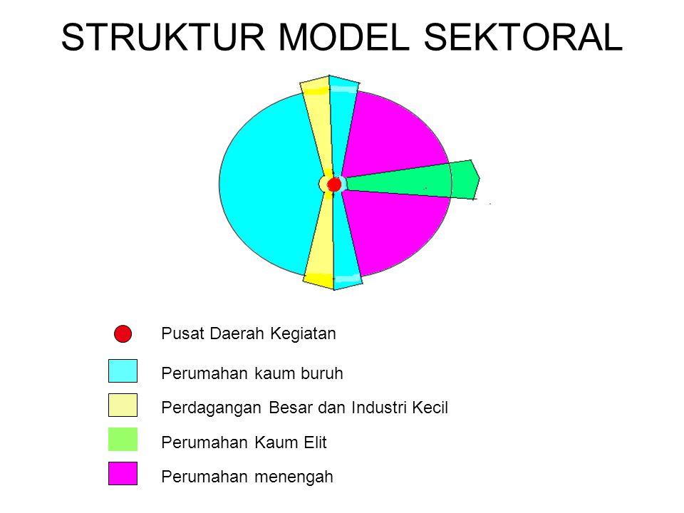STRUKTUR MODEL SEKTORAL