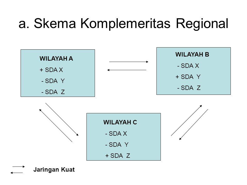 a. Skema Komplemeritas Regional