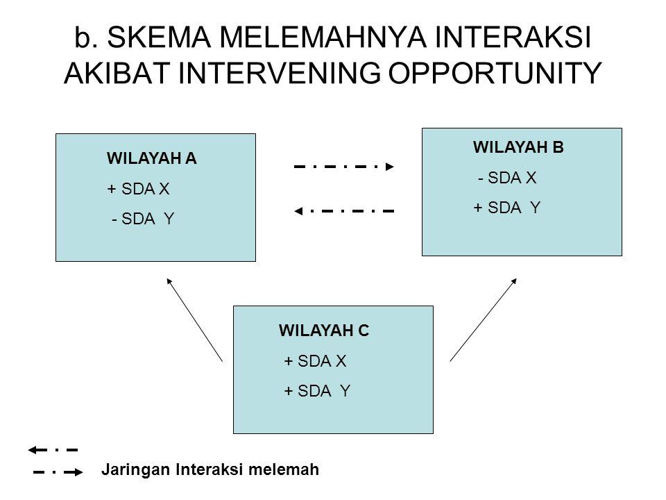b. SKEMA MELEMAHNYA INTERAKSI AKIBAT INTERVENING OPPORTUNITY