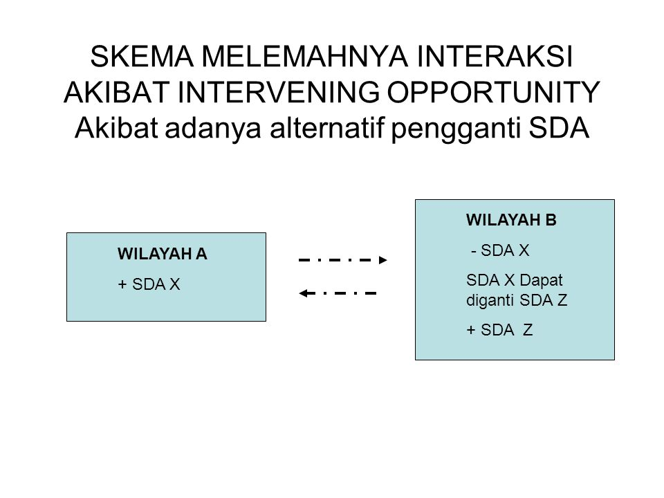 SKEMA MELEMAHNYA INTERAKSI AKIBAT INTERVENING OPPORTUNITY Akibat adanya alternatif pengganti SDA