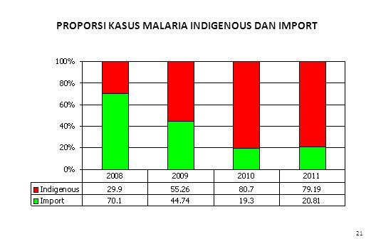 PROPORSI KASUS MALARIA INDIGENOUS DAN IMPORT