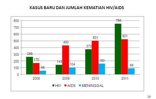 KASUS BARU DAN JUMLAH KEMATIAN HIV/AIDS