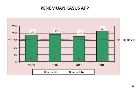 PENEMUAN KASUS AFP Target 164 Data s.d Sep. 2011