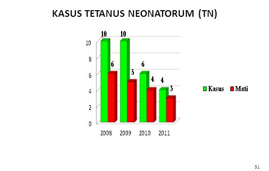 KASUS TETANUS NEONATORUM (TN)