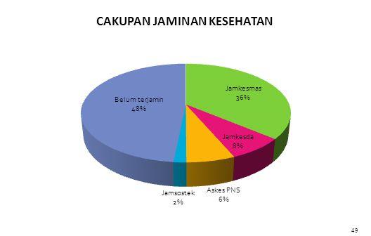 PROPORSI JAMINAN KESEHATAN