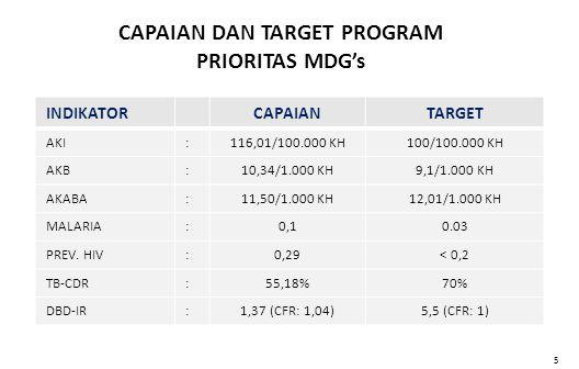 CAPAIAN DAN TARGET PROGRAM PRIORITAS MDG's