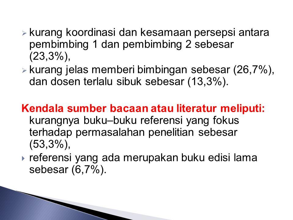 kurang koordinasi dan kesamaan persepsi antara pembimbing 1 dan pembimbing 2 sebesar (23,3%),