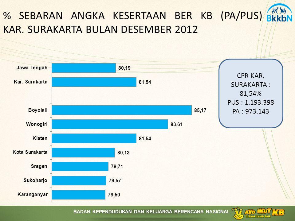 % SEBARAN ANGKA KESERTAAN BER KB (PA/PUS) KAR
