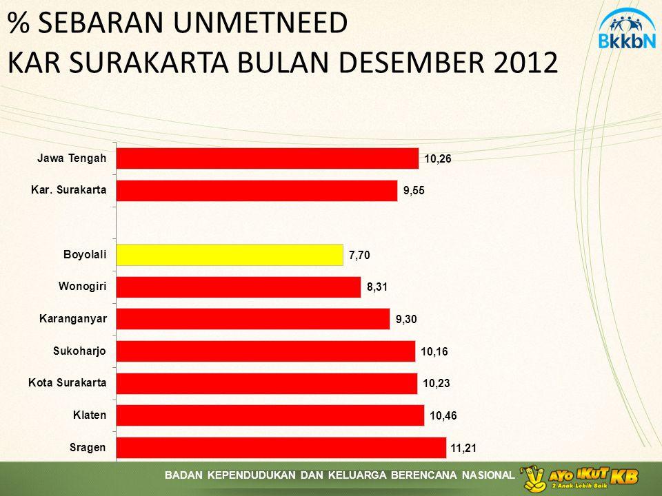 % SEBARAN UNMETNEED KAR SURAKARTA BULAN DESEMBER 2012