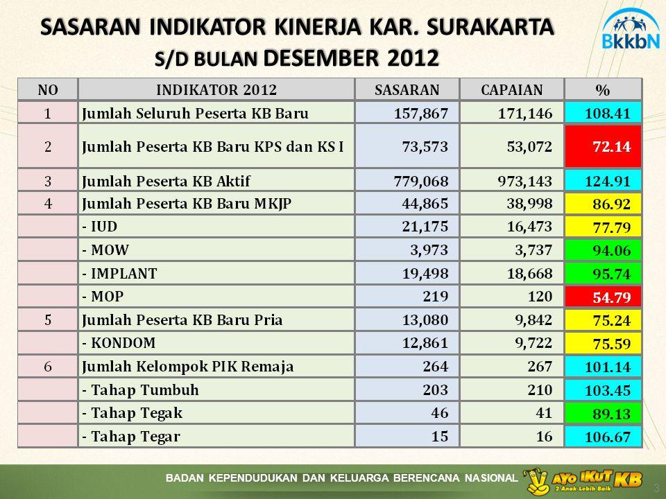 SASARAN INDIKATOR KINERJA KAR. SURAKARTA S/D BULAN DESEMBER 2012