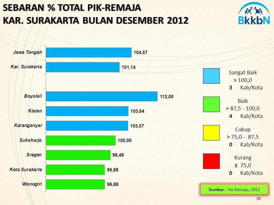 SEBARAN % TOTAL PIK-REMAJA KAR. SURAKARTA BULAN DESEMBER 2012