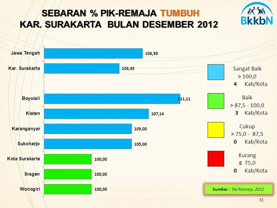 SEBARAN % PIK-REMAJA TUMBUH KAR. SURAKARTA BULAN DESEMBER 2012