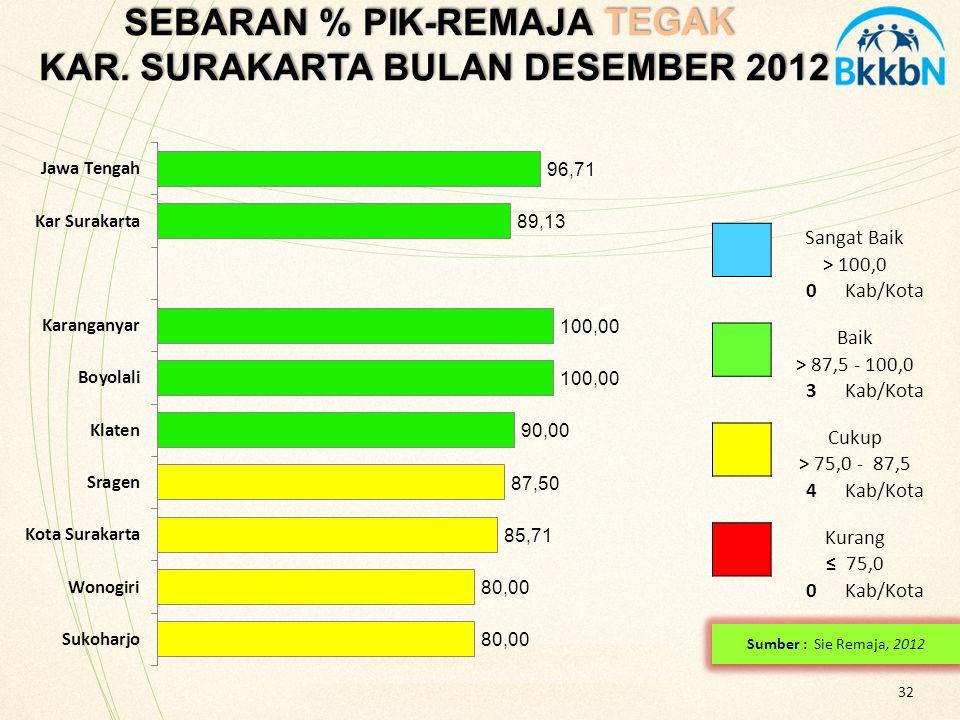 SEBARAN % PIK-REMAJA TEGAK KAR. SURAKARTA BULAN DESEMBER 2012