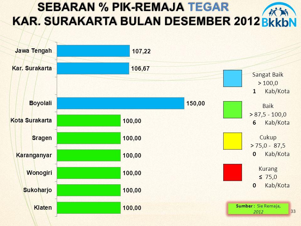 SEBARAN % PIK-REMAJA TEGAR KAR. SURAKARTA BULAN DESEMBER 2012