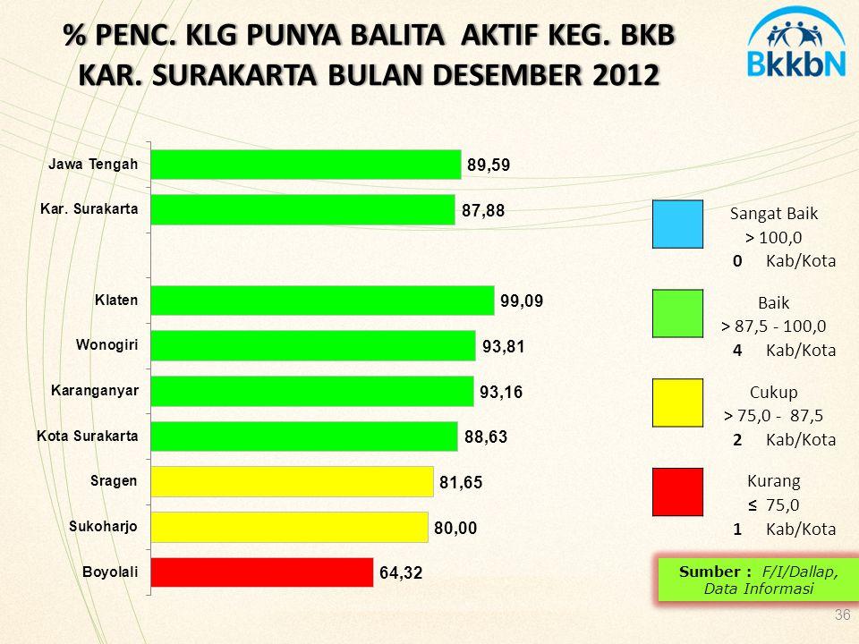 % PENC. KLG PUNYA BALITA AKTIF KEG. BKB KAR