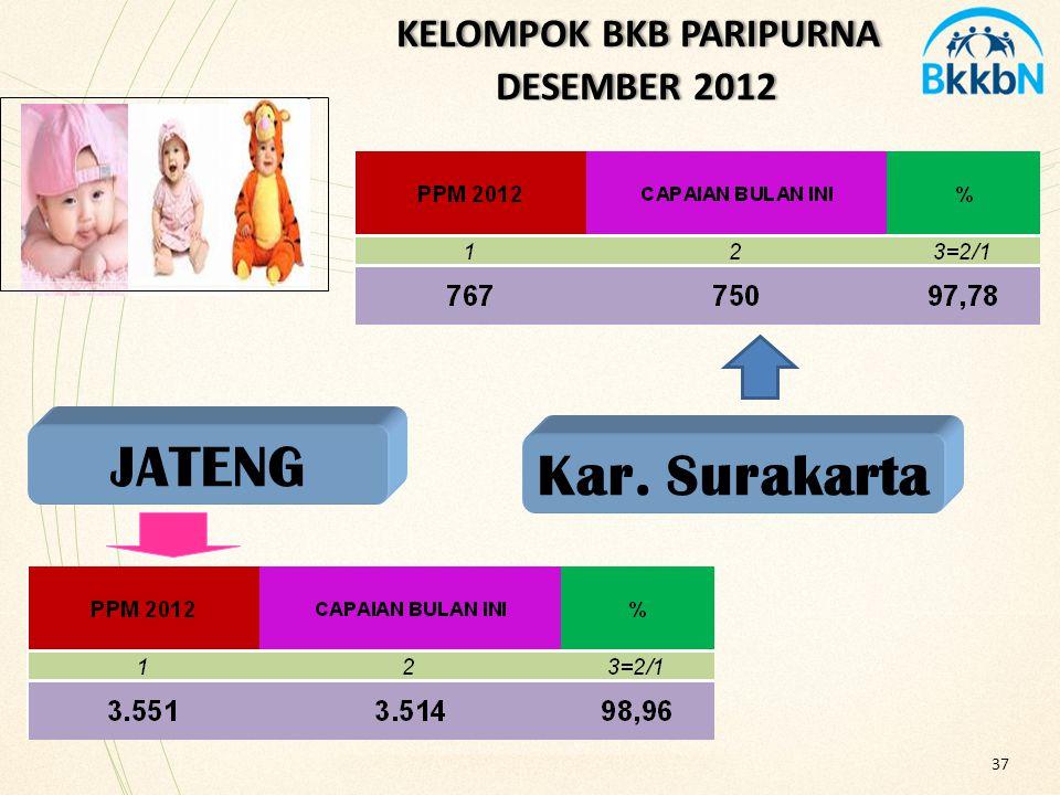 KELOMPOK BKB PARIPURNA DESEMBER 2012