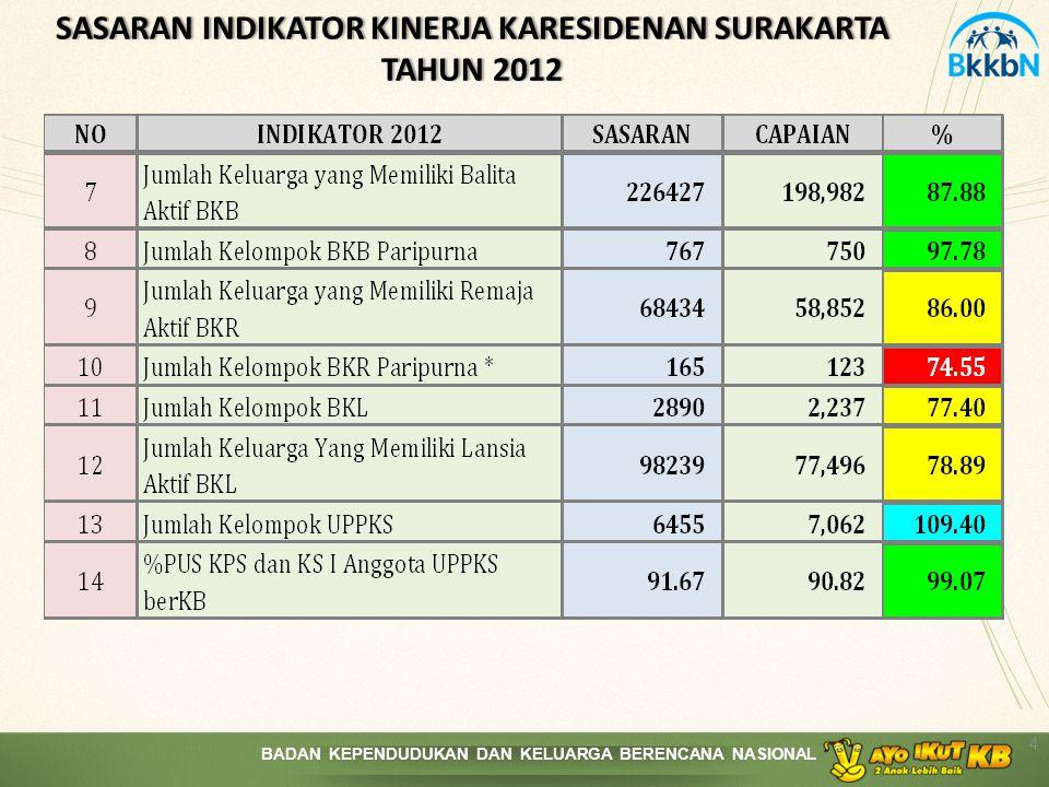 SASARAN INDIKATOR KINERJA KARESIDENAN SURAKARTA TAHUN 2012