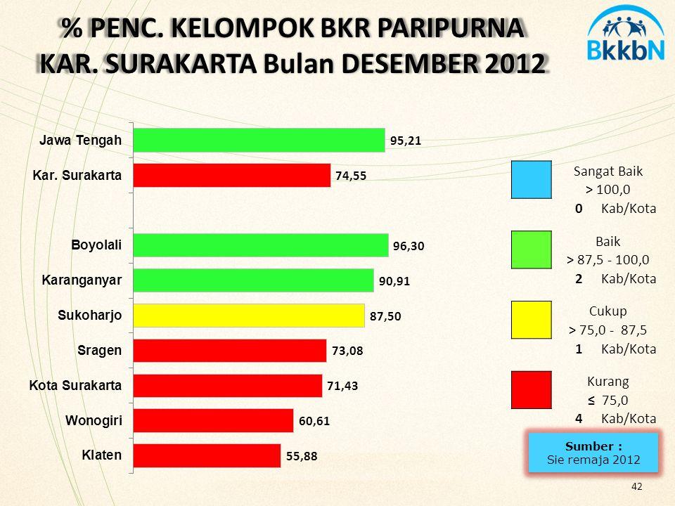 % PENC. KELOMPOK BKR PARIPURNA KAR. SURAKARTA Bulan DESEMBER 2012