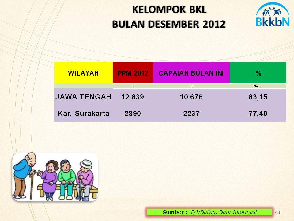 KELOMPOK BKL BULAN DESEMBER 2012