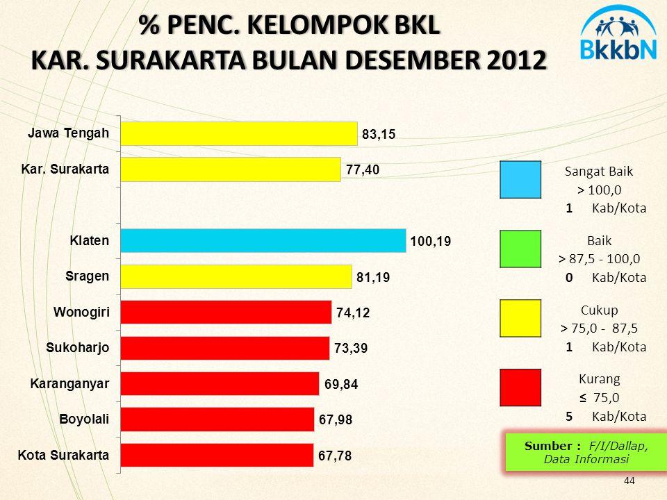 % PENC. KELOMPOK BKL KAR. SURAKARTA BULAN DESEMBER 2012