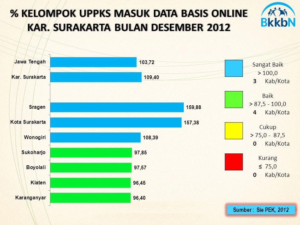 % KELOMPOK UPPKS MASUK DATA BASIS ONLINE KAR