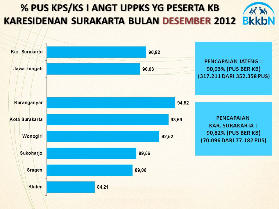 % PUS KPS/KS I ANGT UPPKS YG PESERTA KB KARESIDENAN SURAKARTA BULAN DESEMBER 2012