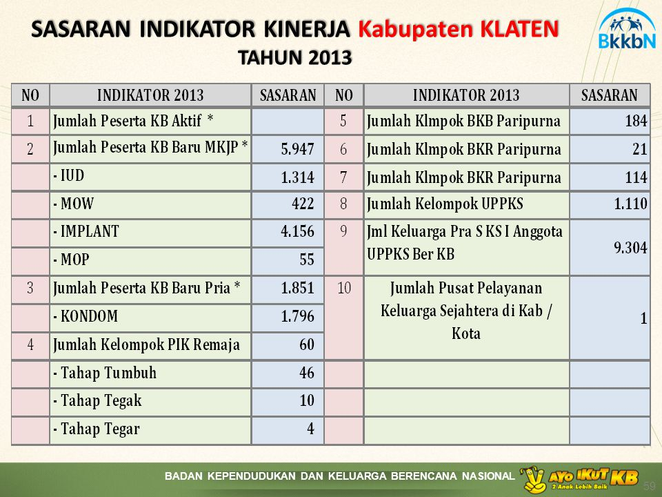 SASARAN INDIKATOR KINERJA Kabupaten KLATEN TAHUN 2013