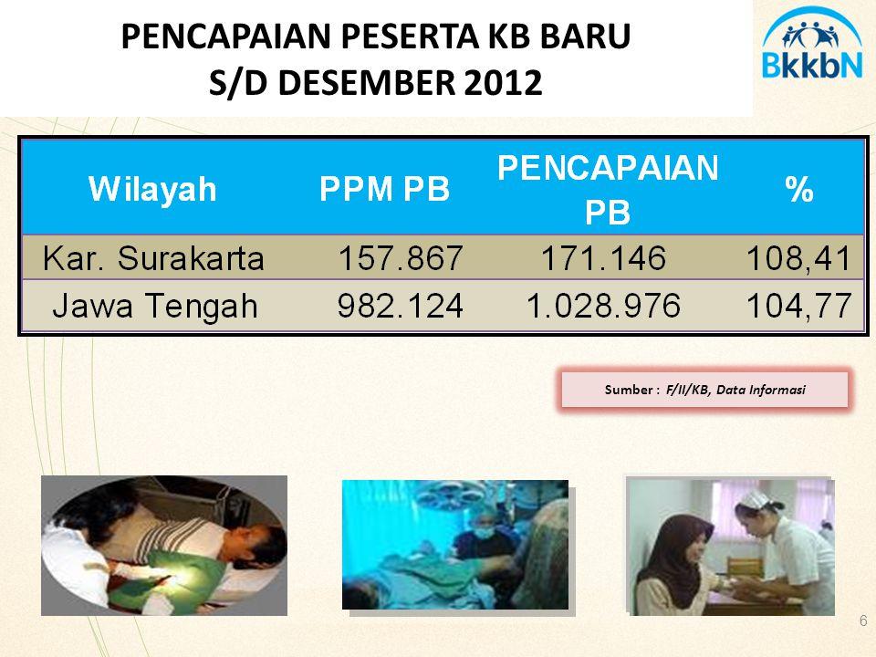 PENCAPAIAN PESERTA KB BARU S/D DESEMBER 2012