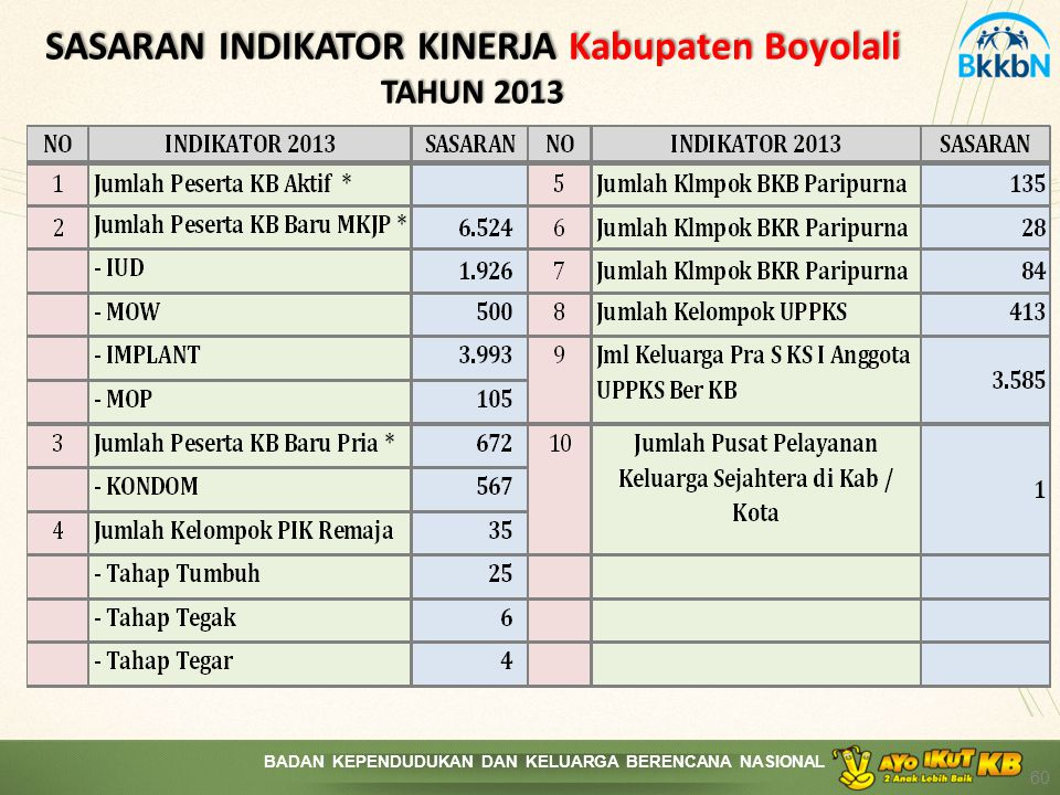 SASARAN INDIKATOR KINERJA Kabupaten Boyolali TAHUN 2013