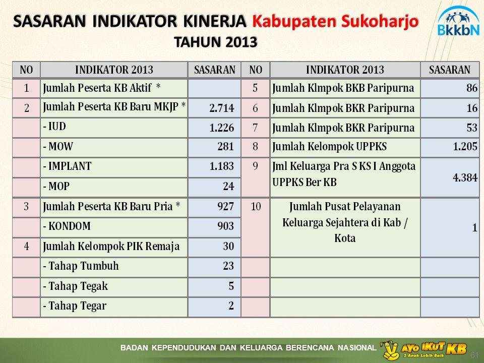 SASARAN INDIKATOR KINERJA Kabupaten Sukoharjo TAHUN 2013
