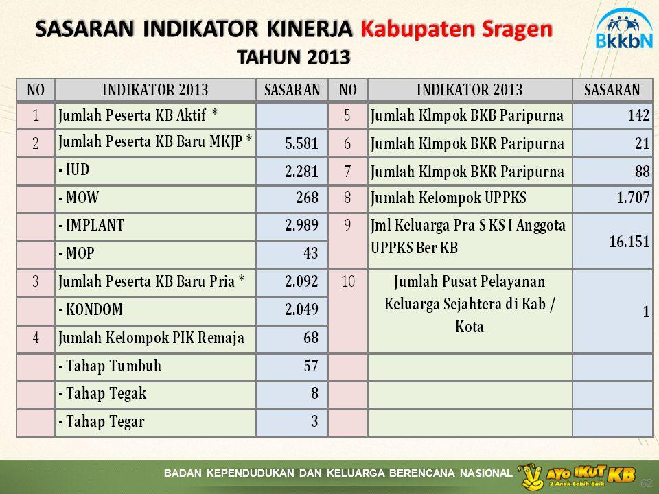 SASARAN INDIKATOR KINERJA Kabupaten Sragen TAHUN 2013