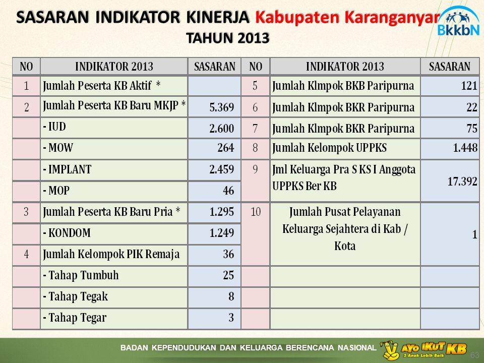SASARAN INDIKATOR KINERJA Kabupaten Karanganyar TAHUN 2013