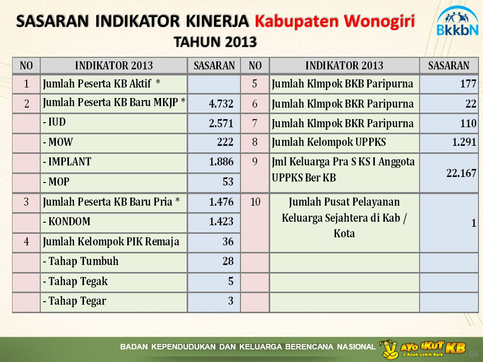 SASARAN INDIKATOR KINERJA Kabupaten Wonogiri TAHUN 2013