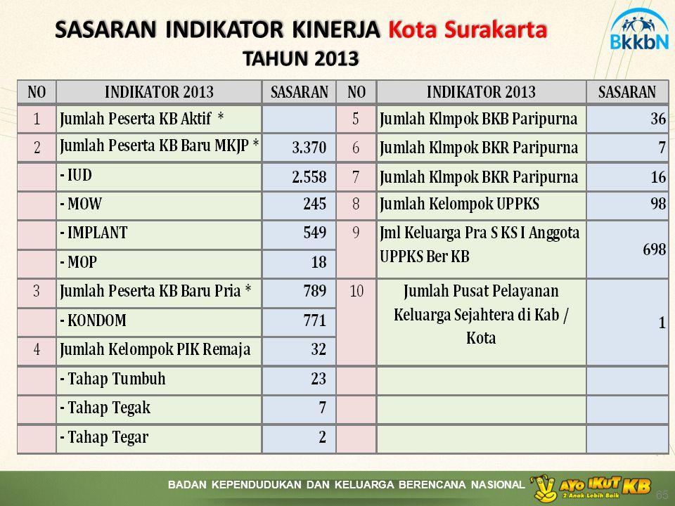 SASARAN INDIKATOR KINERJA Kota Surakarta TAHUN 2013