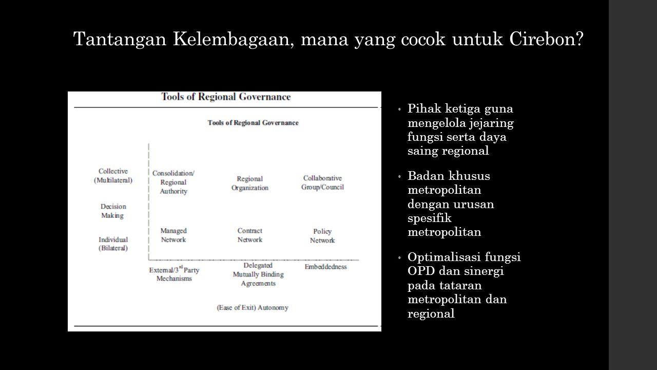 Tantangan Kelembagaan, mana yang cocok untuk Cirebon