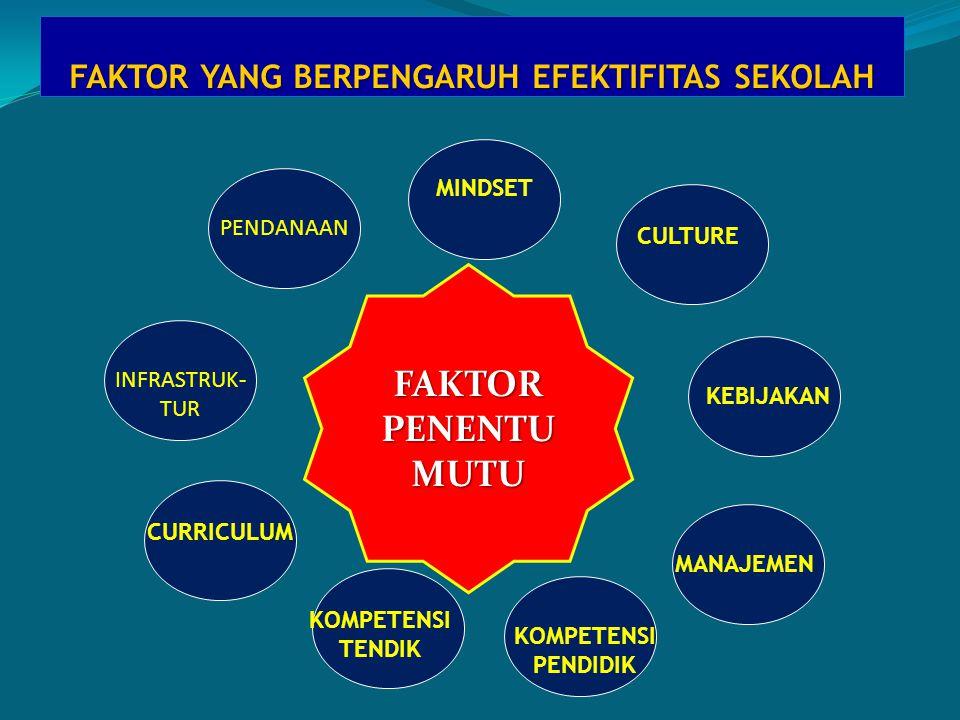 FAKTOR YANG BERPENGARUH EFEKTIFITAS SEKOLAH