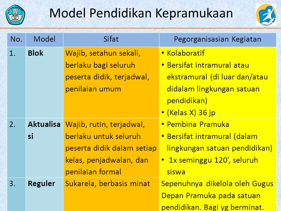 Model Pendidikan Kepramukaan