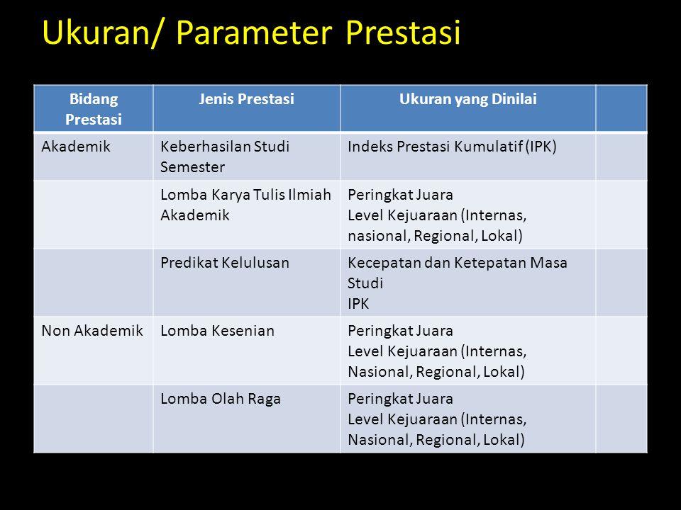 Ukuran/ Parameter Prestasi