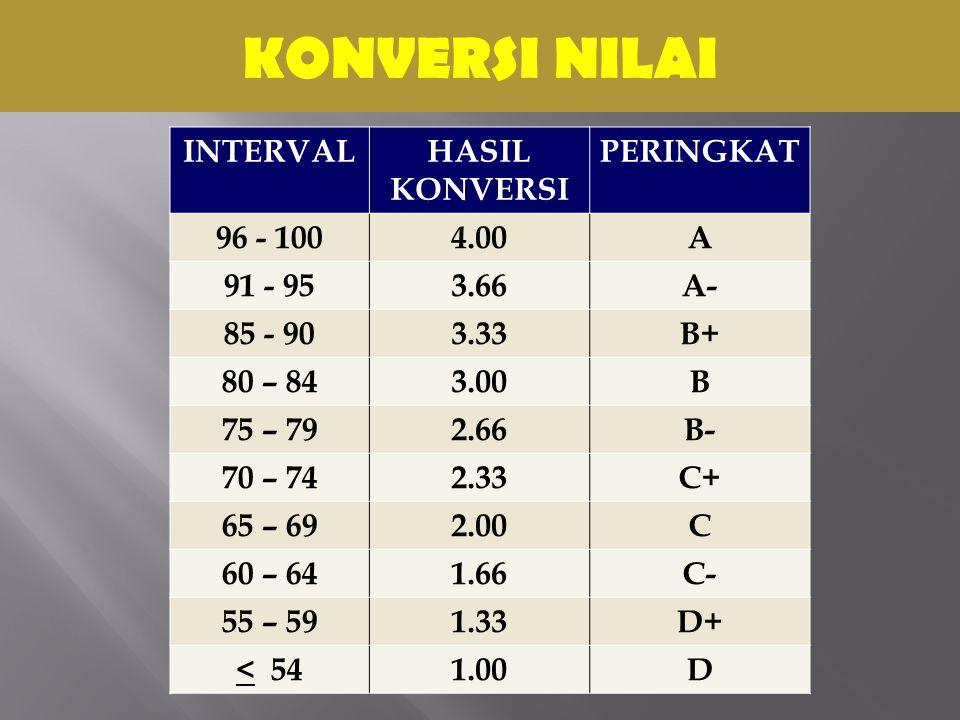 KONVERSI NILAI INTERVAL HASIL KONVERSI PERINGKAT 96 - 100 4.00 A