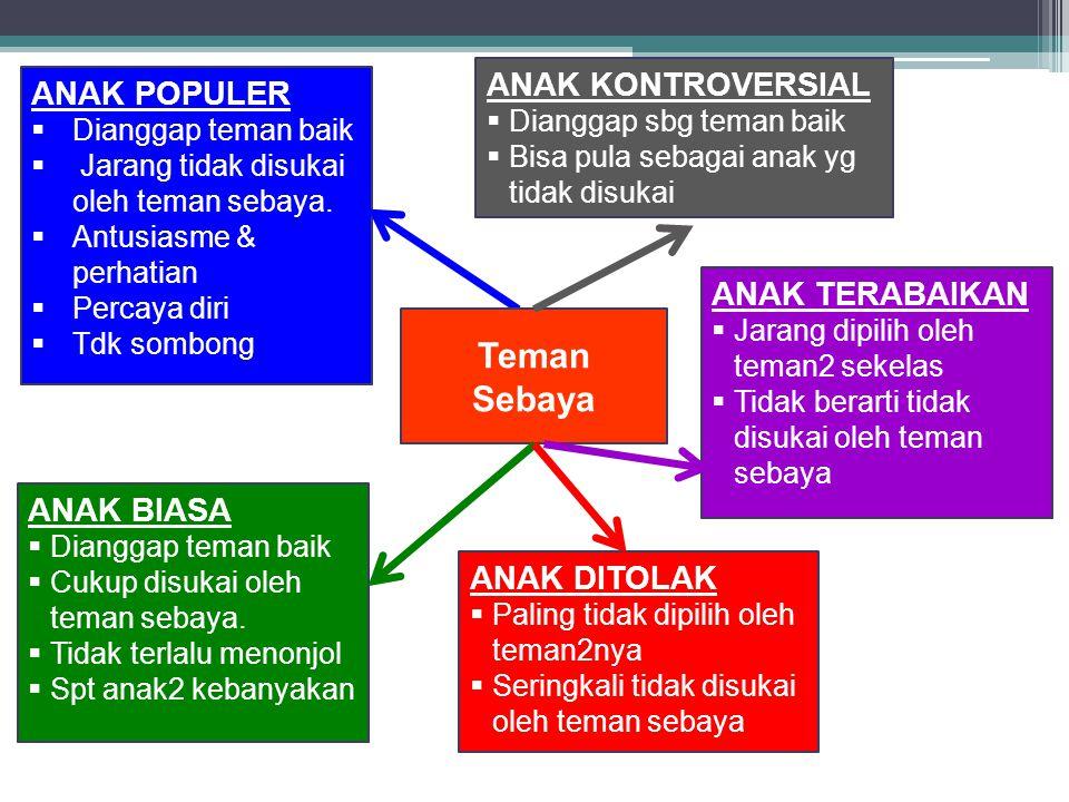 Teman Sebaya ANAK KONTROVERSIAL ANAK POPULER ANAK TERABAIKAN