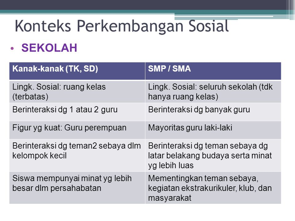 Konteks Perkembangan Sosial