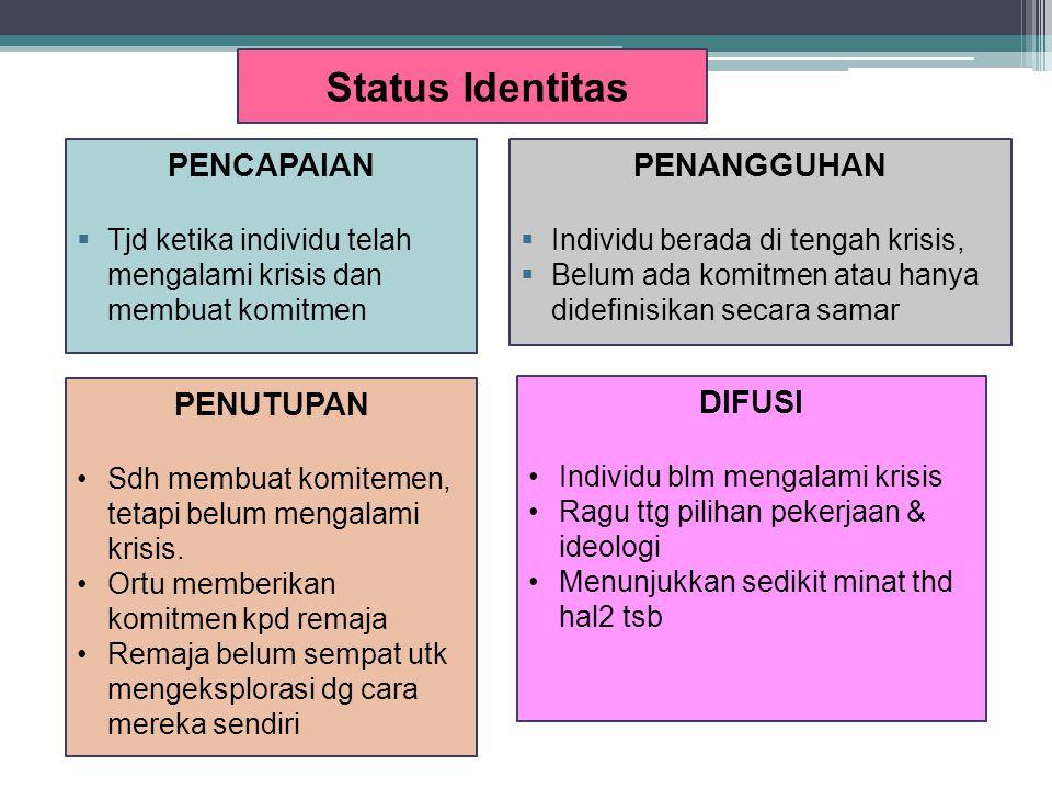 Status Identitas PENCAPAIAN PENANGGUHAN PENUTUPAN DIFUSI