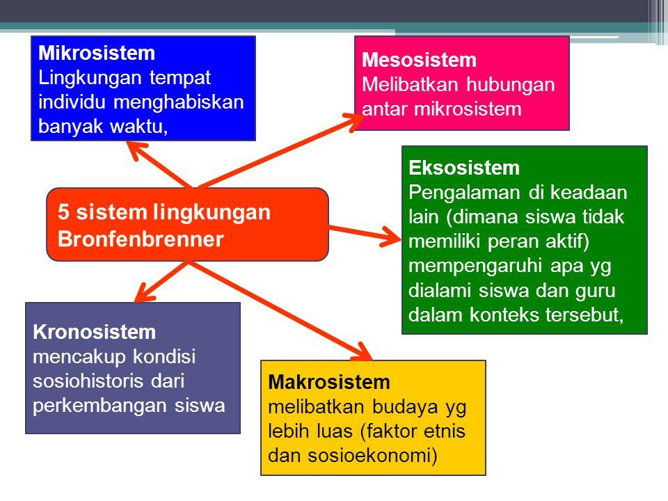 5 sistem lingkungan Bronfenbrenner Mikrosistem Mesosistem
