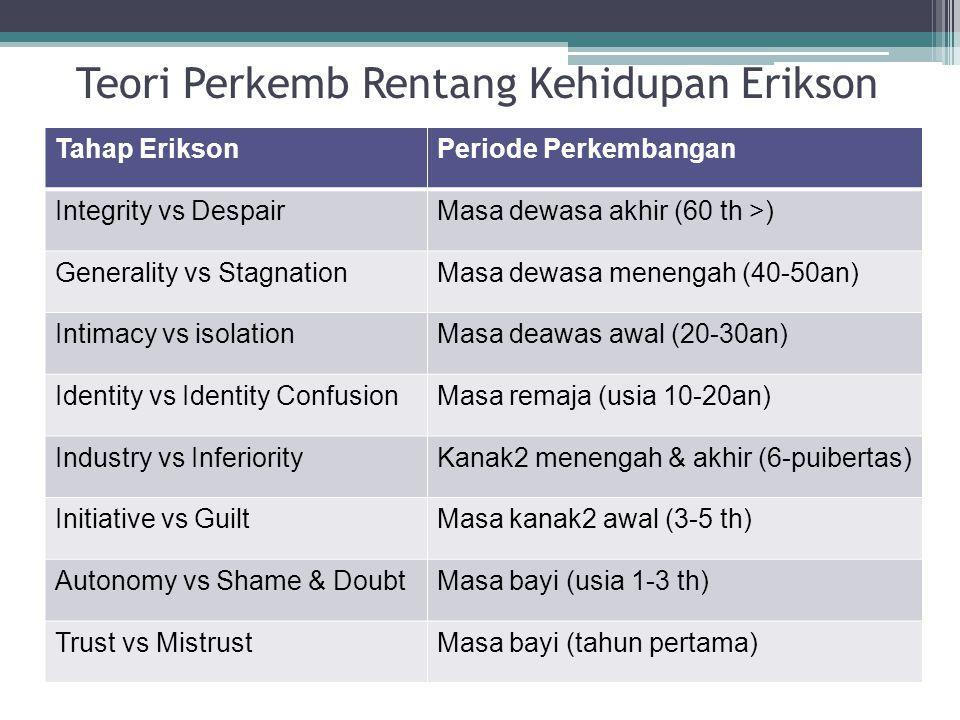 Teori Perkemb Rentang Kehidupan Erikson