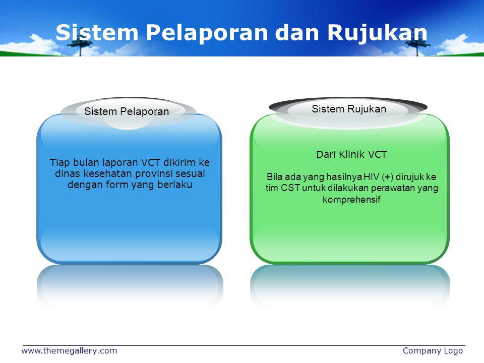 Sistem Pelaporan dan Rujukan
